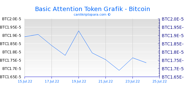 Basic Attention Token 10 Günlük Grafik