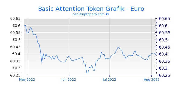 Basic Attention Token 3 Aylık Grafik