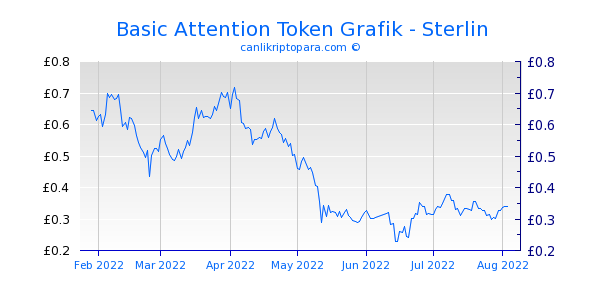 Basic Attention Token 6 Aylık Grafik