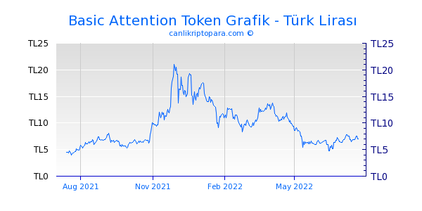 Basic Attention Token 1 Yıllık Grafik