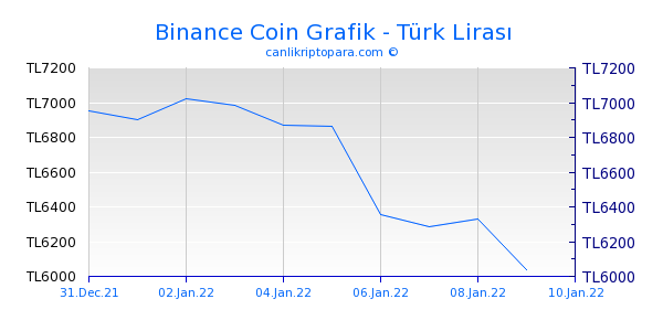 Binance Coin 10 Günlük Grafik