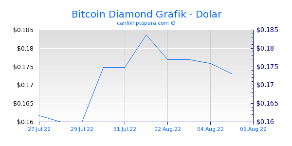 Bitcoin Diamond 10 Günlük Grafik