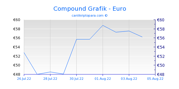 Compound 10 Günlük Grafik
