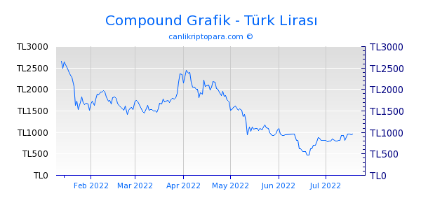 Compound 6 Aylık Grafik