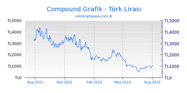 Compound 1 Yıllık Grafik