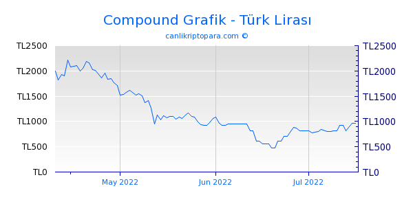 Compound 3 Aylık Grafik