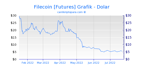 Filecoin [Futures] 6 Aylık Grafik