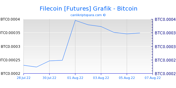 Filecoin [Futures] 10 Günlük Grafik