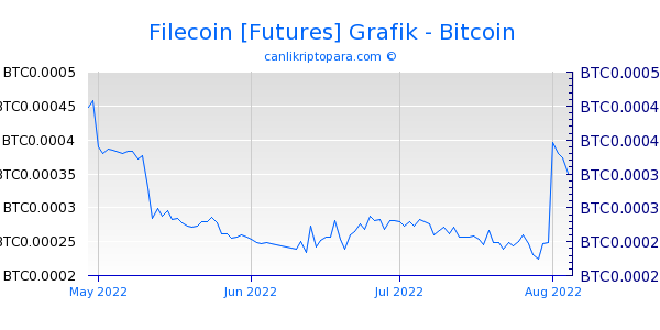 Filecoin [Futures] 3 Aylık Grafik