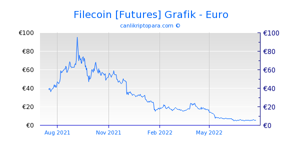 Filecoin [Futures] 1 Yıllık Grafik
