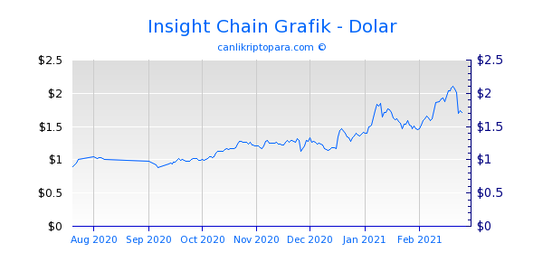 Insight Chain 6 Aylık Grafik