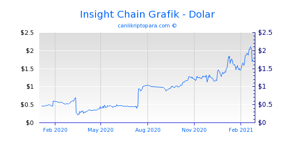Insight Chain 1 Yıllık Grafik