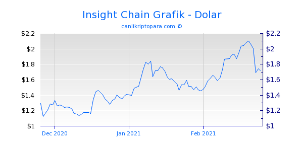 Insight Chain 3 Aylık Grafik
