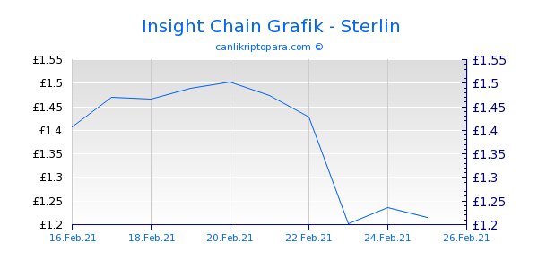 Insight Chain 10 Günlük Grafik
