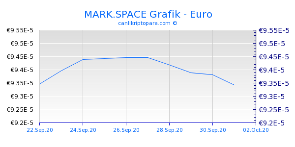 MARK.SPACE 10 Günlük Grafik