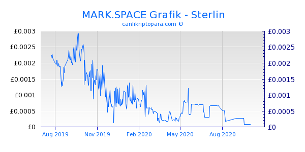 MARK.SPACE 1 Yıllık Grafik