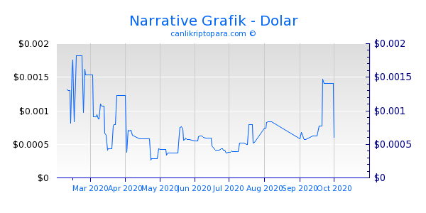 Narrative 6 Aylık Grafik