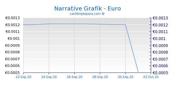 Narrative 10 Günlük Grafik