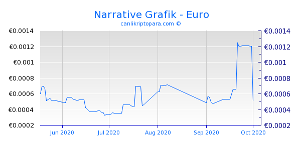 Narrative 3 Aylık Grafik