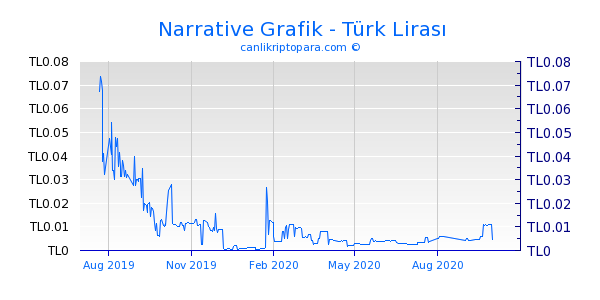 Narrative 1 Yıllık Grafik