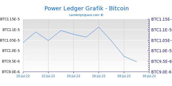 Power Ledger 10 Günlük Grafik