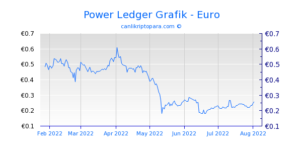 Power Ledger 6 Aylık Grafik