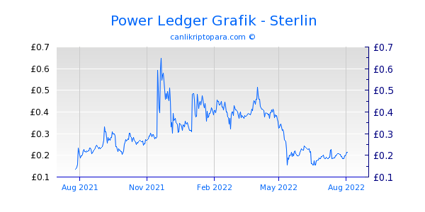 Power Ledger 1 Yıllık Grafik