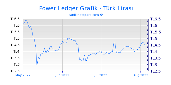 Power Ledger 3 Aylık Grafik