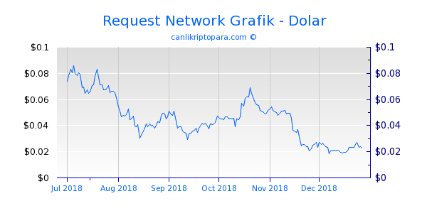 Request Network 6 Aylık Grafik