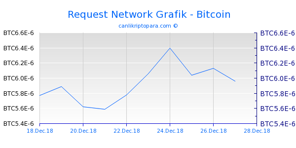 Request Network 10 Günlük Grafik