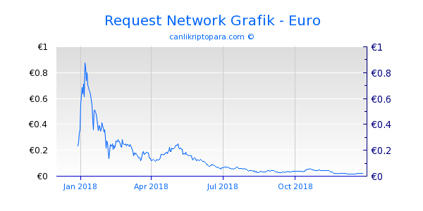 Request Network 1 Yıllık Grafik