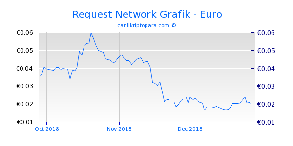 Request Network 3 Aylık Grafik