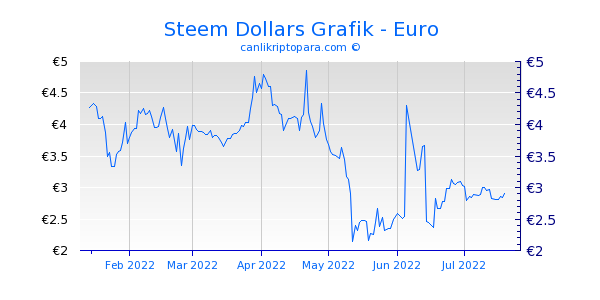Steem Dollar In Euro