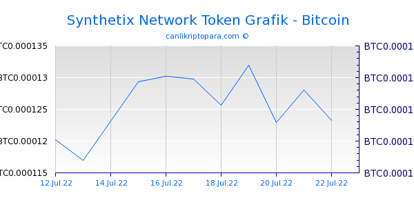 Synthetix Network Token 10 Günlük Grafik