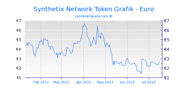 Synthetix Network Token 6 Aylık Grafik