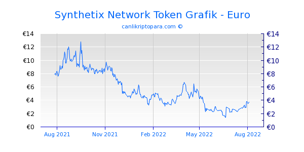 Synthetix Network Token 1 Yıllık Grafik