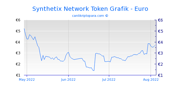 Synthetix Network Token 3 Aylık Grafik