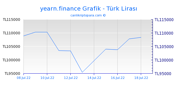 yearn.finance 10 Günlük Grafik