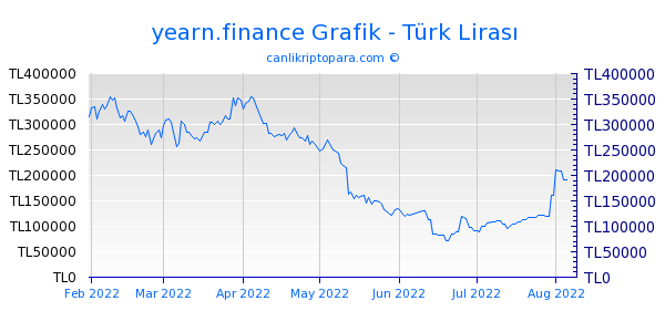 yearn.finance 6 Aylık Grafik