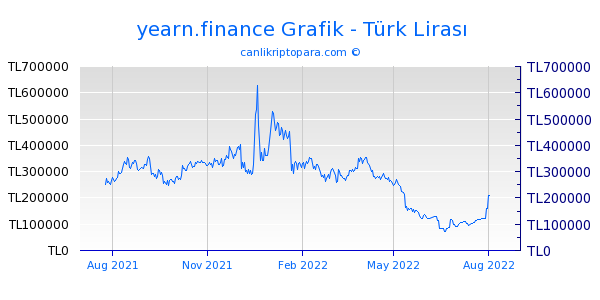 yearn.finance 1 Yıllık Grafik