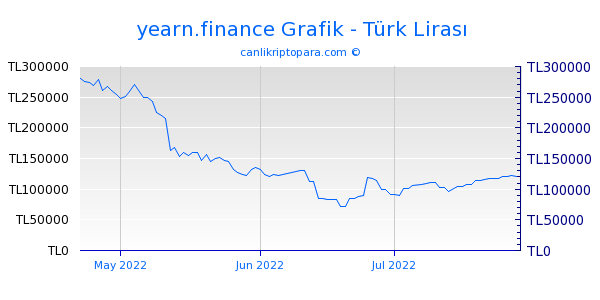 yearn.finance 3 Aylık Grafik