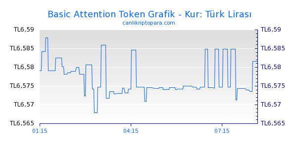 Basic Attention Token Bugün Grafik