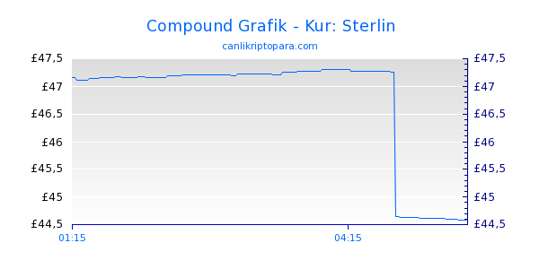 Compound Bugün Grafik