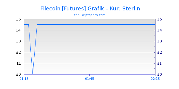 Filecoin [Futures] Bugün Grafik