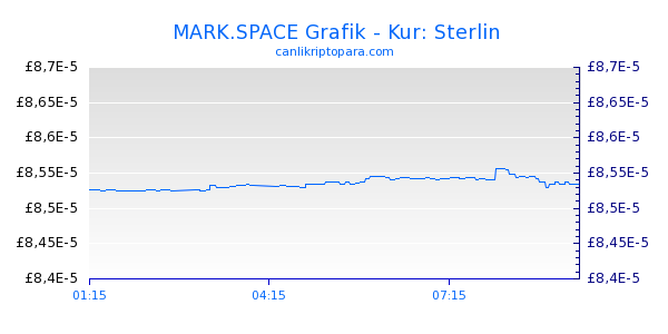 MARK.SPACE Bugün Grafik