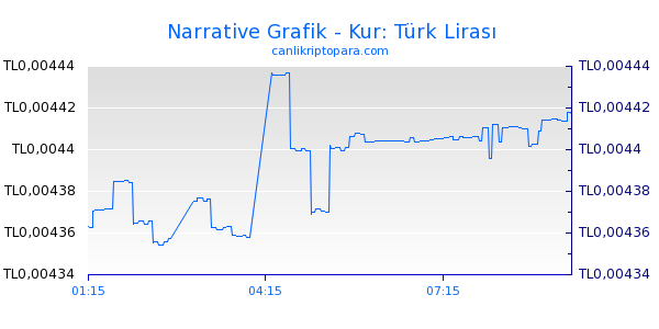 Narrative Bugün Grafik