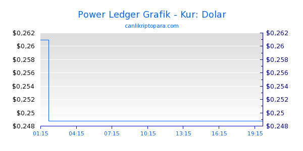 Power Ledger Bugün Grafik