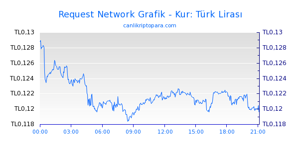 Request Network Bugün Grafik