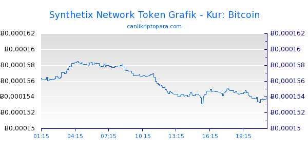 Synthetix Network Token Bugün Grafik