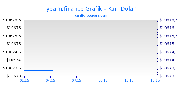 yearn.finance Bugün Grafik